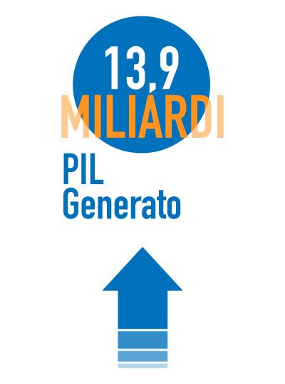 13,9 miliardi di PIL generato