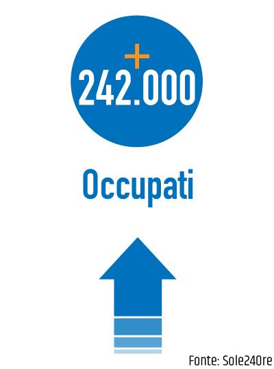 +242.000 occupati