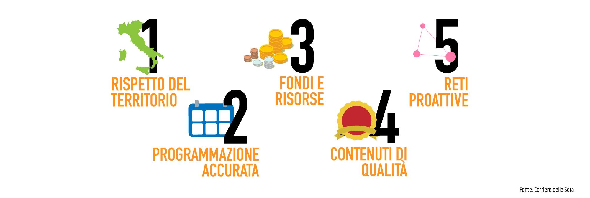 """I 5 fattori che definiscono un """"buon evento"""""""